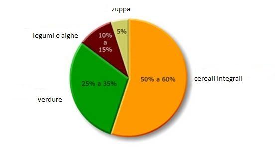 Dieta Settimanale Vegetariana : La dieta macrobiotica con menu completo e tavola alimenti